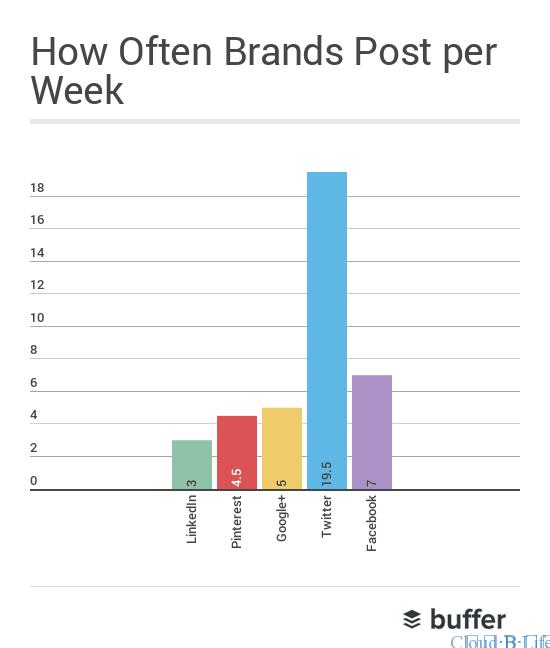 shares-per-week