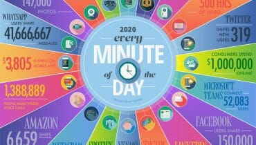 2020網路網路每分鐘發生的大事