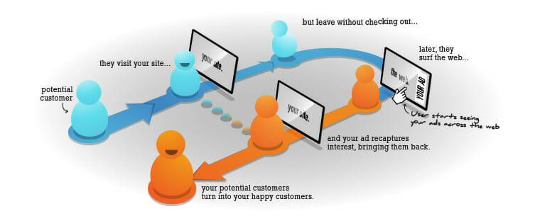 86c0ed8010688bfd6c9935f62c29471e - 分享第三方優質的文章/影片時, 如何同步進行FB/Google 的再行銷(re-targeting or re-marketing)策略?