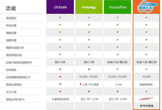 雲端B生活 熱點分析平台 V.S. 國外知名熱點平台(clicktale, crazyegg,mouseflow)...